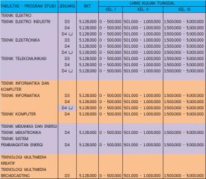 Biaya kuliah Politeknik Surabaya